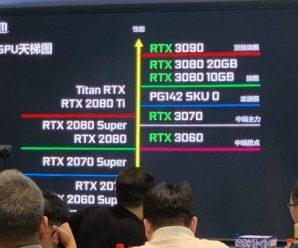 Ampere — это сила. Nvidia GeForce RTX 3060 соответствует GeForce RTX 2080 по производительности