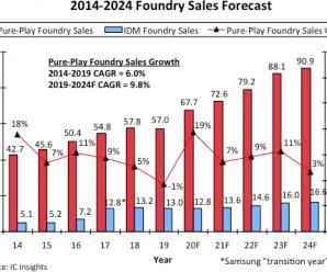 Рынок контрактного производства полупроводниковой продукции демонстрирует самый высокий рост с 2014 года